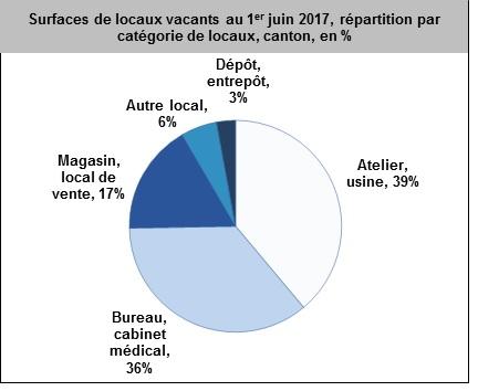 Service de statistique r publique et canton de neuch tel - Statistique fausse couche par semaine ...
